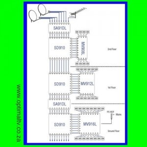 9 cable scr distribution, 9 cable scr system